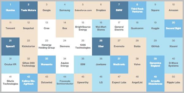 MITが選ぶ「革新的な企業トップ50社」